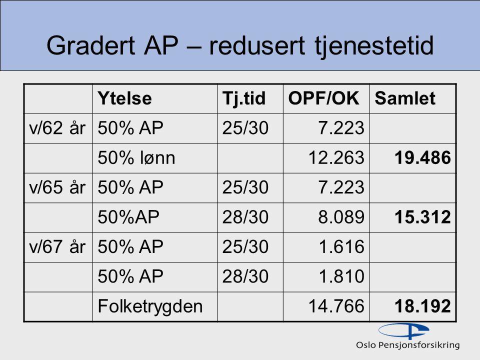 Gradert AP – redusert tjenestetid YtelseTj.tidOPF/OKSamlet v/62 år50% AP25/307.223 50% lønn12.26319.486 v/65 år50% AP25/307.223 50%AP28/308.08915.312 v/67 år50% AP25/301.616 50% AP28/301.810 Folketrygden14.76618.192