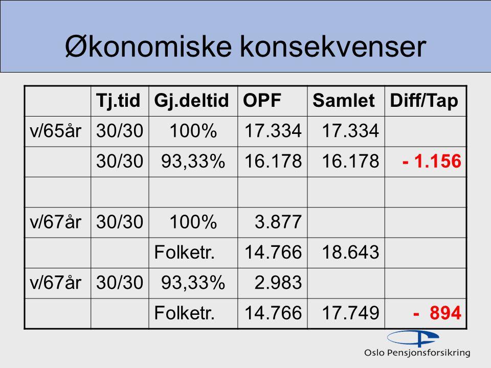 AFP – avtalefestet pensjon AFP mellom 62-65 år er innført ved tariffoppgjøret og er altså en fremforhandlet rettighet mellom partene i arbeidslivet For de som er 65 år eller eldre er AFP- rettigheten tatt inn som en del av pensjonsvedtekten for Oslo kommune