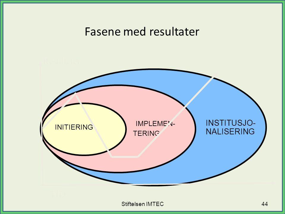 Stiftelsen IMTEC Fasene med resultater INSTITUSJO- NALISERING IMPLEMEN- TERING INITIERING TID Resultater 44