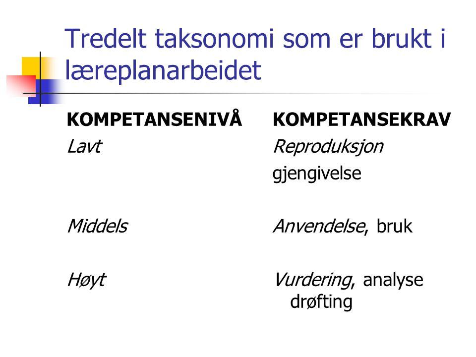 Tredelt taksonomi som er brukt i læreplanarbeidet KOMPETANSENIVÅ Lavt Middels Høyt KOMPETANSEKRAV Reproduksjon gjengivelse Anvendelse, bruk Vurdering,