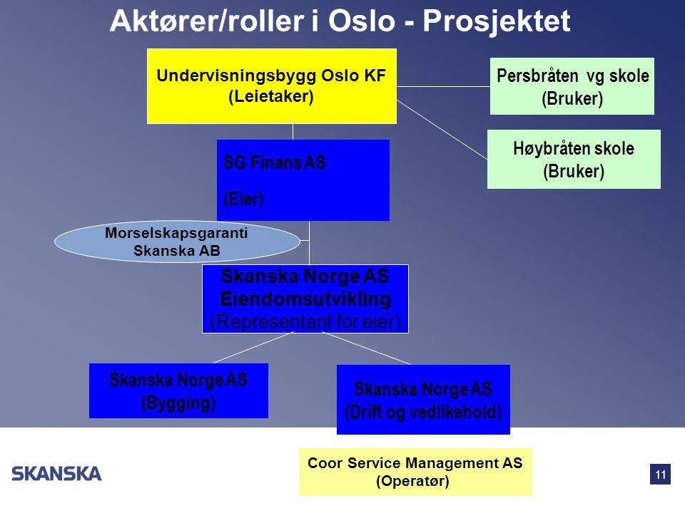 11 Aktører/roller i Oslo - Prosjektet Persbråten vg skole (Bruker) SG Finans AS (Eier) Skanska Norge AS (Bygging) Skanska Norge AS (Drift og vedlikeho