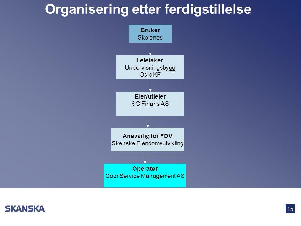 15 Organisering etter ferdigstillelse Bruker Skolenes Leietaker Undervisningsbygg Oslo KF Eier/utleier SG Finans AS Ansvarlig for FDV Skanska Eiendoms