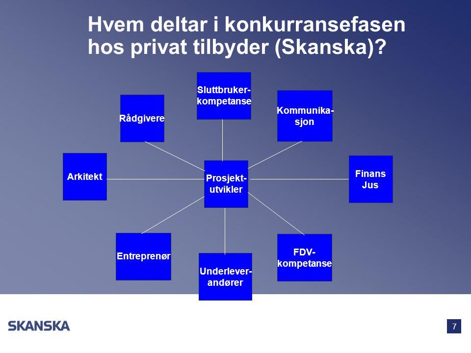 7 Hvem deltar i konkurransefasen hos privat tilbyder (Skanska)? Arkitekt Rådgivere Underlever- andører Sluttbruker- kompetanse Finans Jus Entreprenør