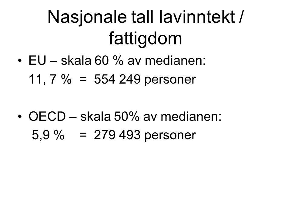 Nasjonale tall lavinntekt / fattigdom EU – skala 60 % av medianen: 11, 7 % = 554 249 personer OECD – skala 50% av medianen: 5,9 % = 279 493 personer