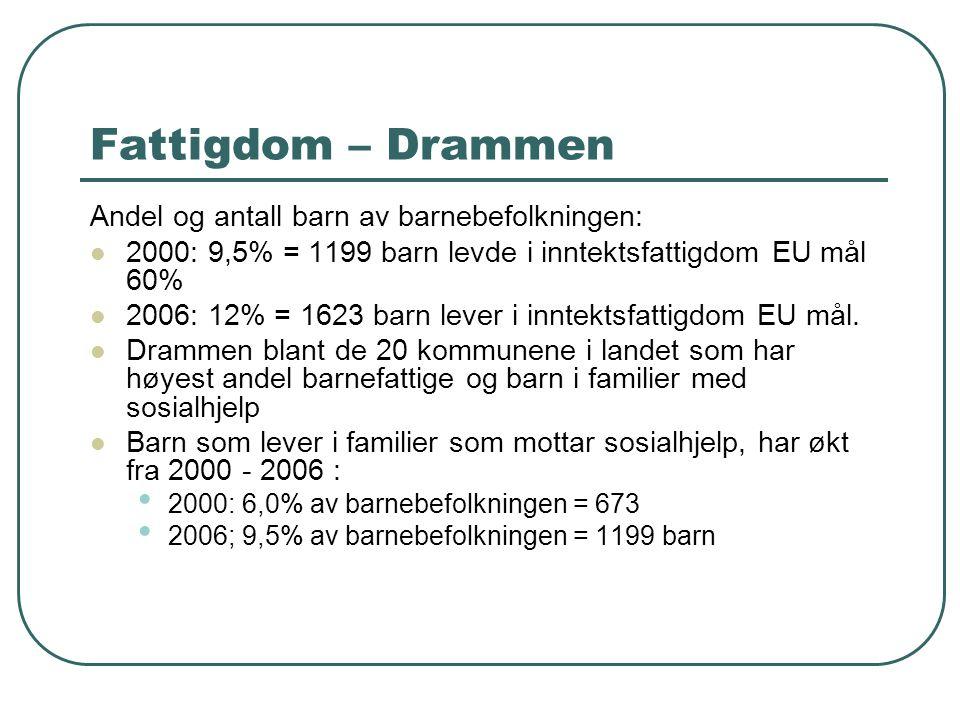 Fattigdom – Drammen Andel og antall barn av barnebefolkningen: 2000: 9,5% = 1199 barn levde i inntektsfattigdom EU mål 60% 2006: 12% = 1623 barn lever