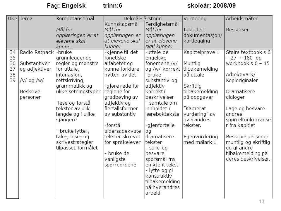 UkeTemaKompetansemål Mål for opplæringen er at elevene skal kunne: Delmål- årstrinnVurdering Inkludert dokumentasjon/ kartlegging Arbeidsmåter Ressurs