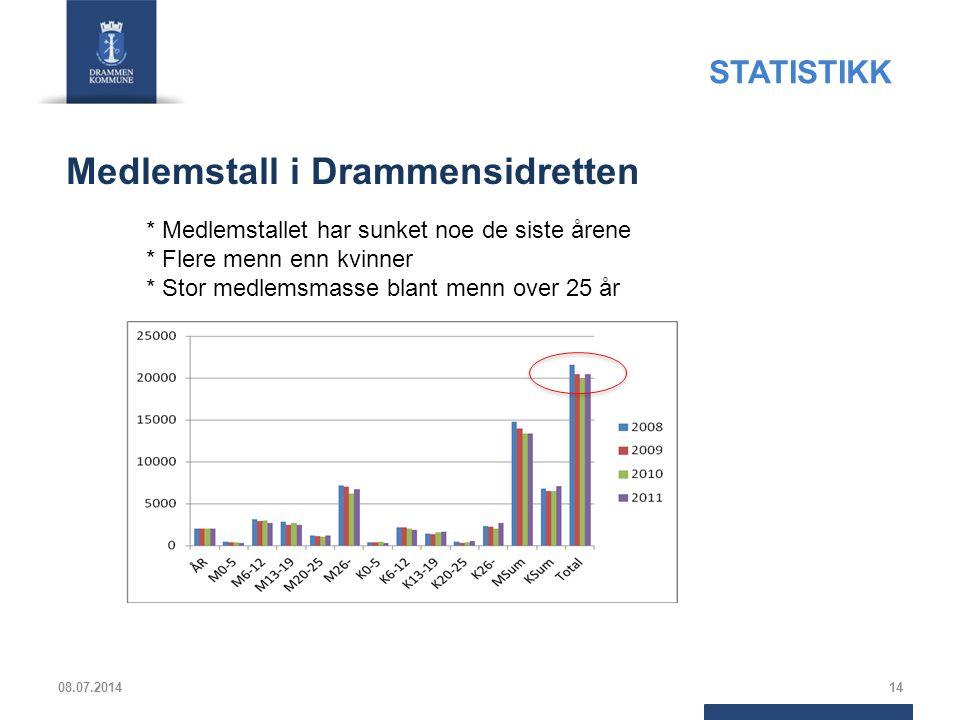 08.07.201414 * Medlemstallet har sunket noe de siste årene * Flere menn enn kvinner * Stor medlemsmasse blant menn over 25 år Medlemstall i Drammensid