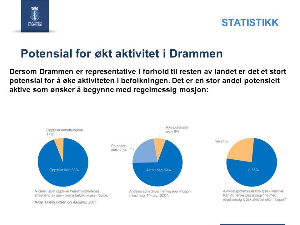Potensial for økt aktivitet i Drammen 08.07.201415 Dersom Drammen er representative i forhold til resten av landet er det et stort potensial for å øke