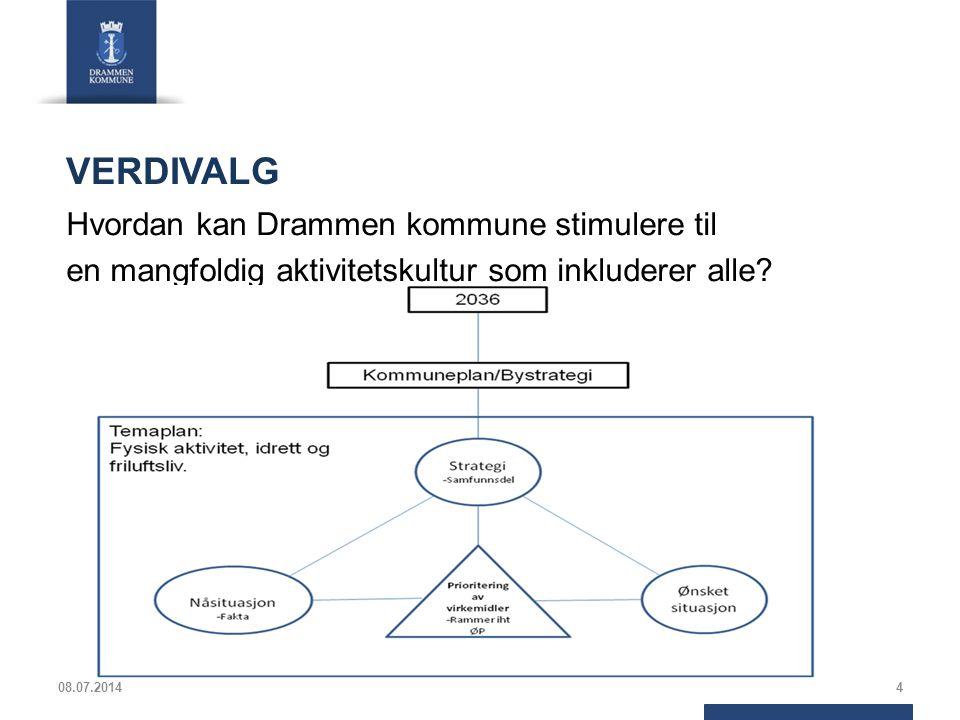 Potensial for økt aktivitet i Drammen 08.07.201415 Dersom Drammen er representative i forhold til resten av landet er det et stort potensial for å øke aktiviteten i befolkningen.