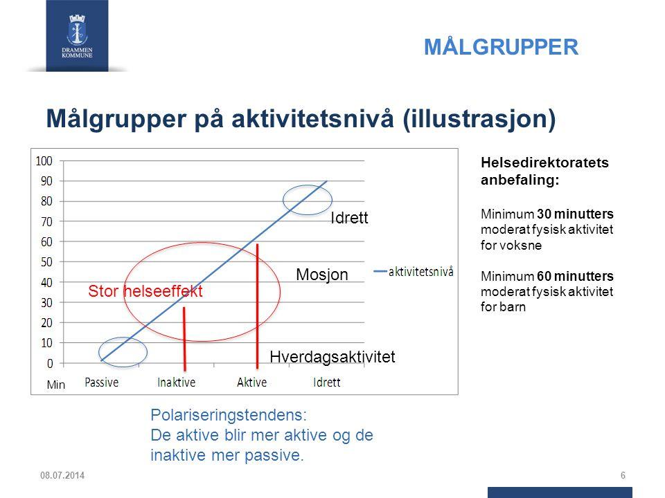 Anslått driftskostnader per aktivitetstime 08.07.20147 Drammensbadet: 23 kr/aktivitetstime I 2012 var 363 564 besøkende.