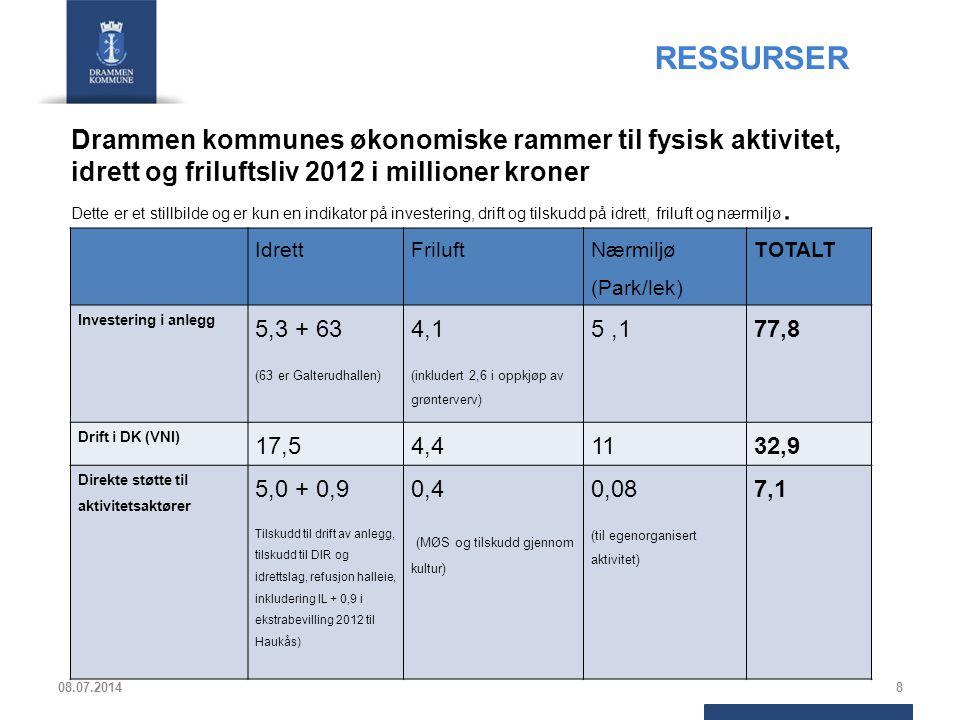 Drammen kommunes økonomiske rammer til fysisk aktivitet, idrett og friluftsliv 2012 i millioner kroner Dette er et stillbilde og er kun en indikator p