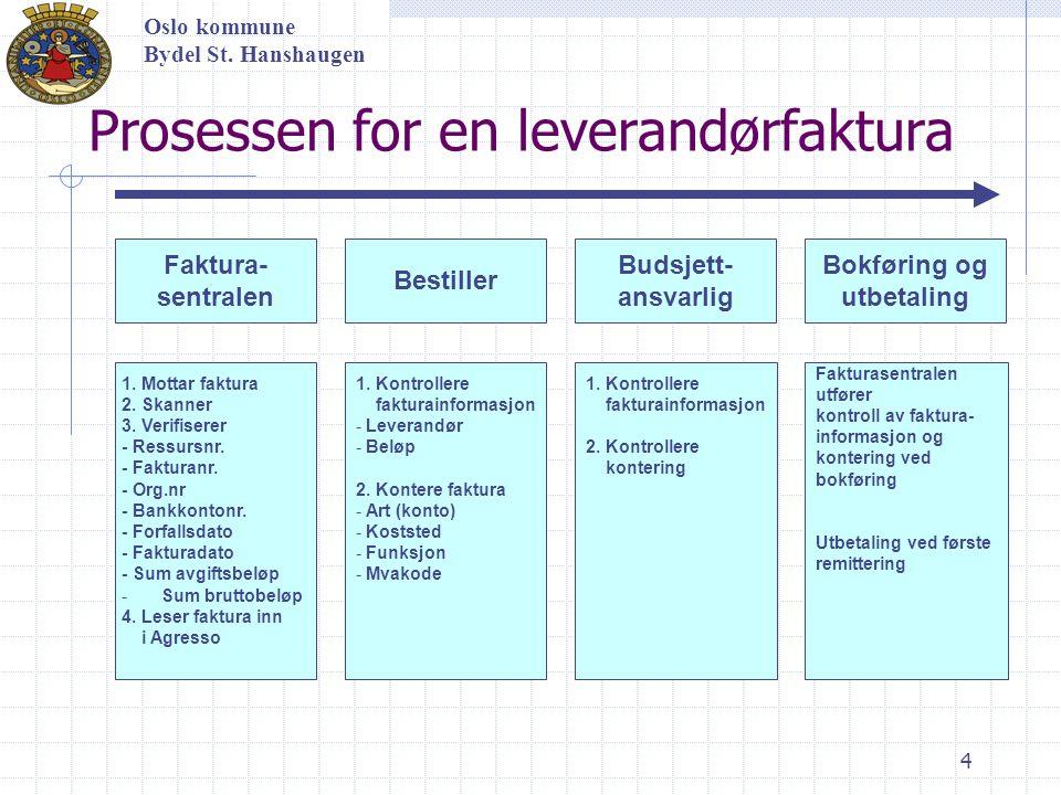 4 Oslo kommune Bydel St. Hanshaugen Faktura- sentralen Bestiller Budsjett- ansvarlig Bokføring og utbetaling 1. Mottar faktura 2. Skanner 3. Verifiser