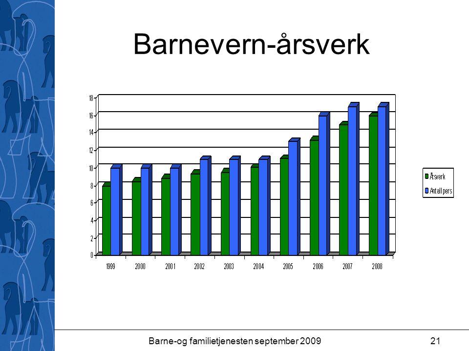Barne-og familietjenesten september 200921 Barnevern-årsverk