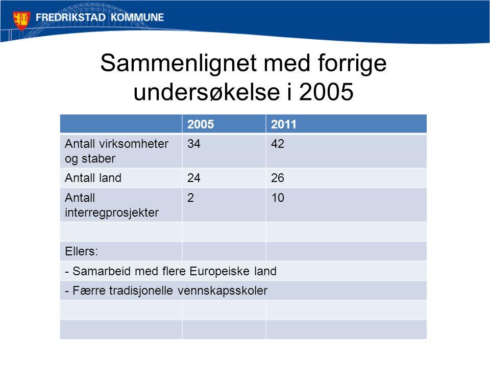 Sammenlignet med forrige undersøkelse i 2005 20052011 Antall virksomheter og staber 3442 Antall land2426 Antall interregprosjekter 210 Ellers: - Samarbeid med flere Europeiske land - Færre tradisjonelle vennskapsskoler