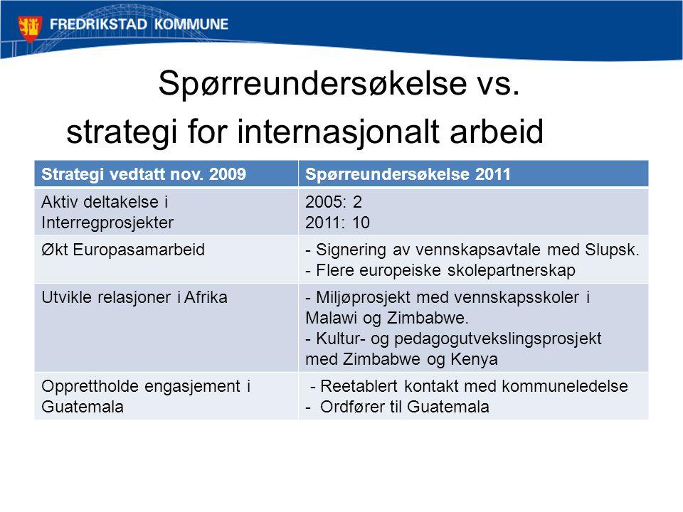Spørreundersøkelse vs. strategi for internasjonalt arbeid Strategi vedtatt nov.