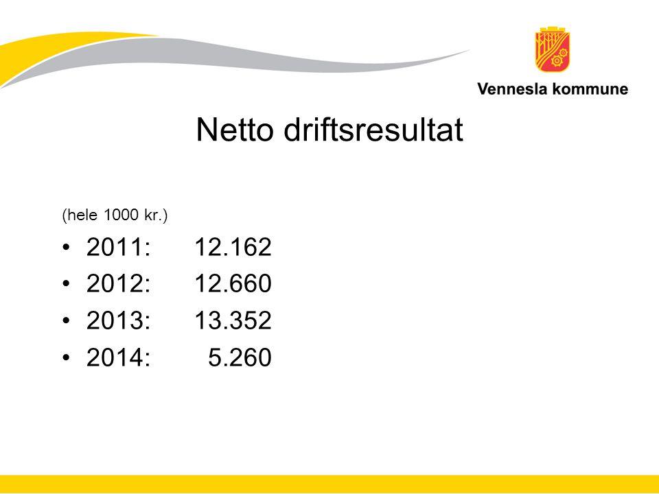Netto driftsresultat (hele 1000 kr.) 2011:12.162 2012:12.660 2013:13.352 2014: 5.260