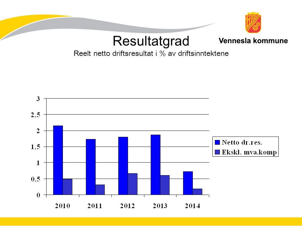 Resultatgrad Reelt netto driftsresultat i % av driftsinntektene