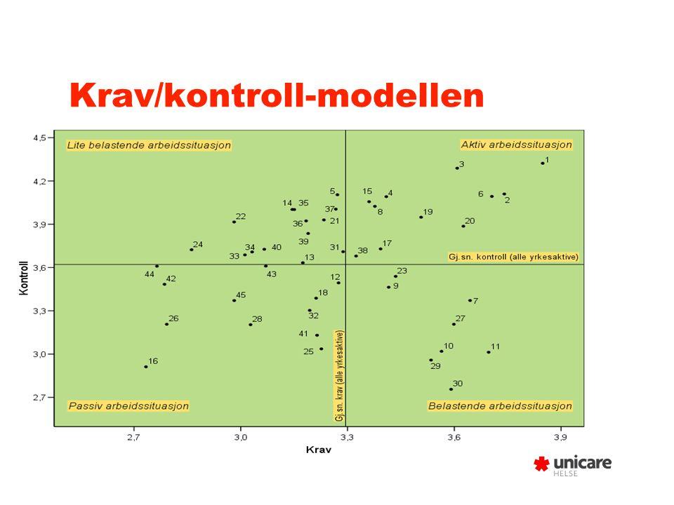 Krav/kontroll-modellen