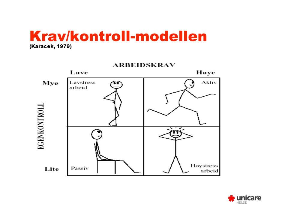 Krav/kontroll-modellen (Karacek, 1979)