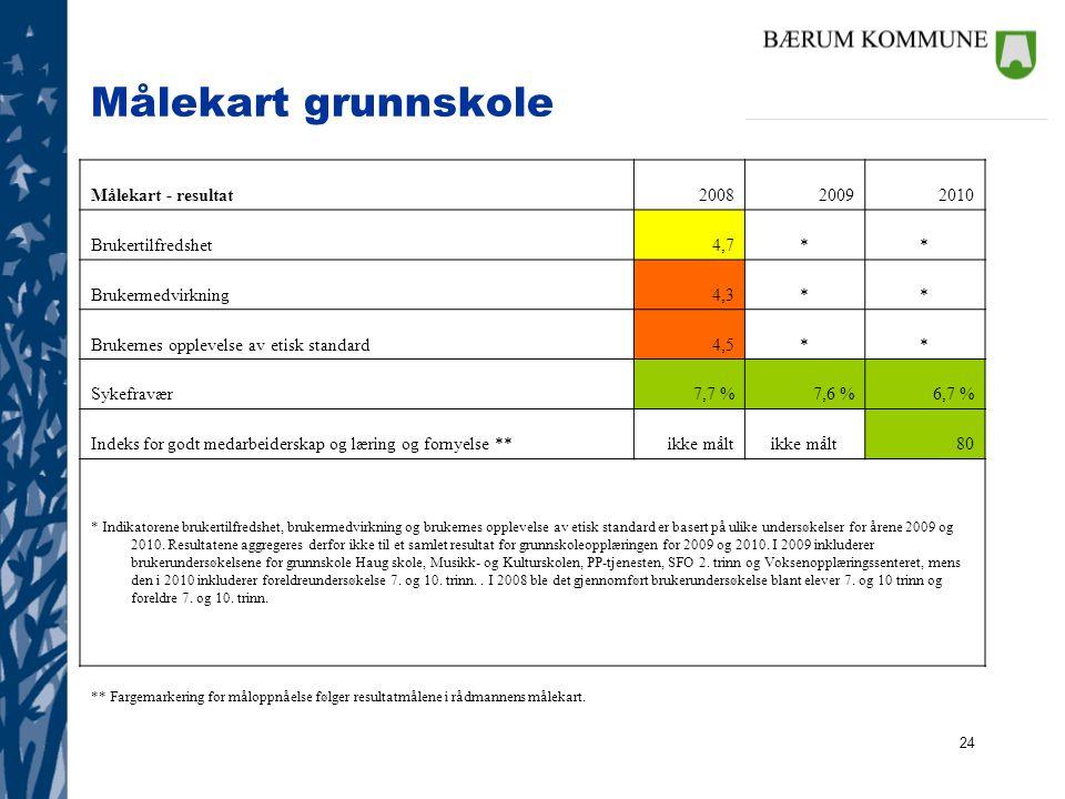 24 Målekart grunnskole Målekart - resultat200820092010 Brukertilfredshet4,7** Brukermedvirkning4,3** Brukernes opplevelse av etisk standard4,5** Sykef