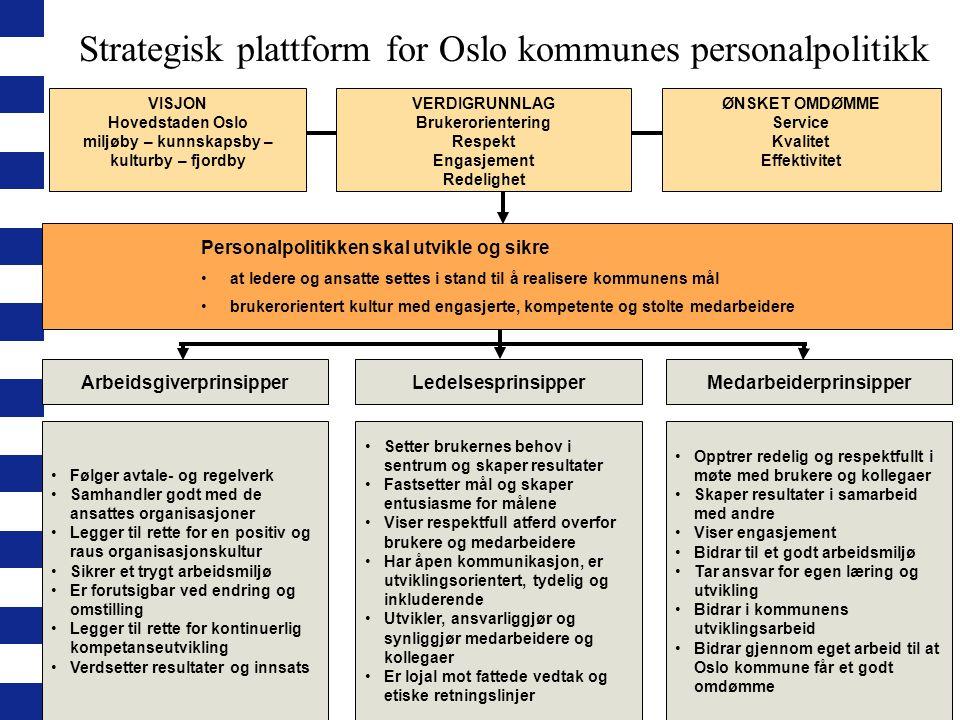 Strategisk plattform for Oslo kommunes personalpolitikk Setter brukernes behov i sentrum og skaper resultater Fastsetter mål og skaper entusiasme for