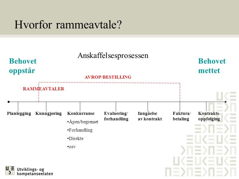 Behovet oppstår Behovet mettet RAMMEAVTALER AVROP/BESTILLING Planlegging Hvorfor rammeavtale? Anskaffelsesprosessen Kontrakts- oppfølging Inngåelse av