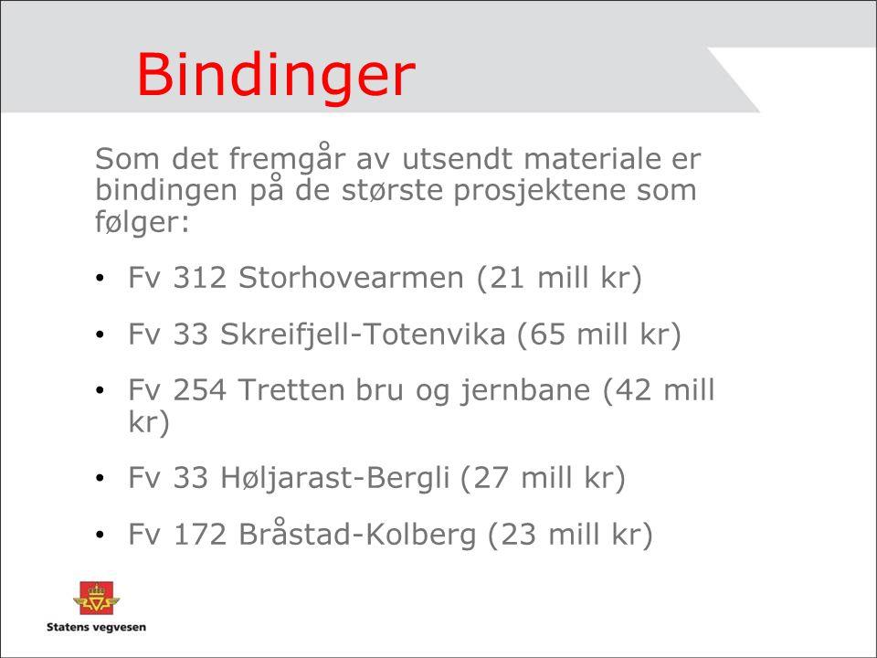 Bindinger – fortsettelse Spleiselagene gir også binding: –Fv244 Rundkjøring Lena (7,5 mill kr) –Fv51Rundkj.