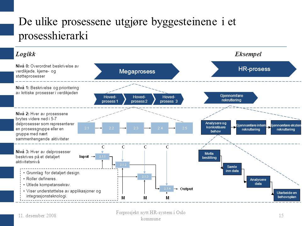 11. desember 2008 Forprosjekt nytt HR-system i Oslo kommune 15 Megaprosess De ulike prosessene utgjøre byggesteinene i et prosesshierarki Hoved- prose