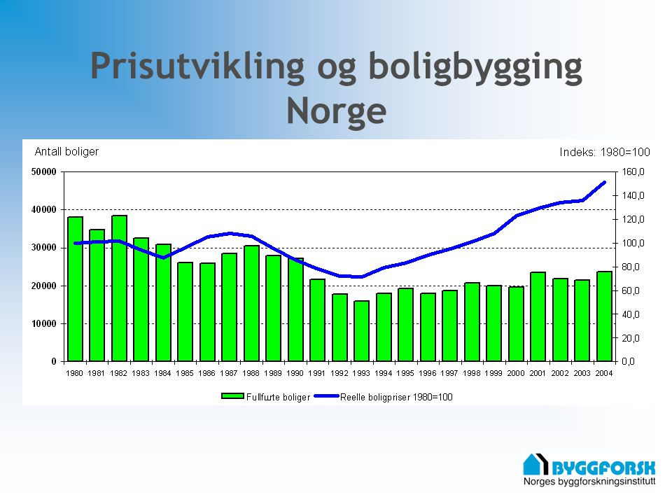 Prisutvikling og boligbygging Norge