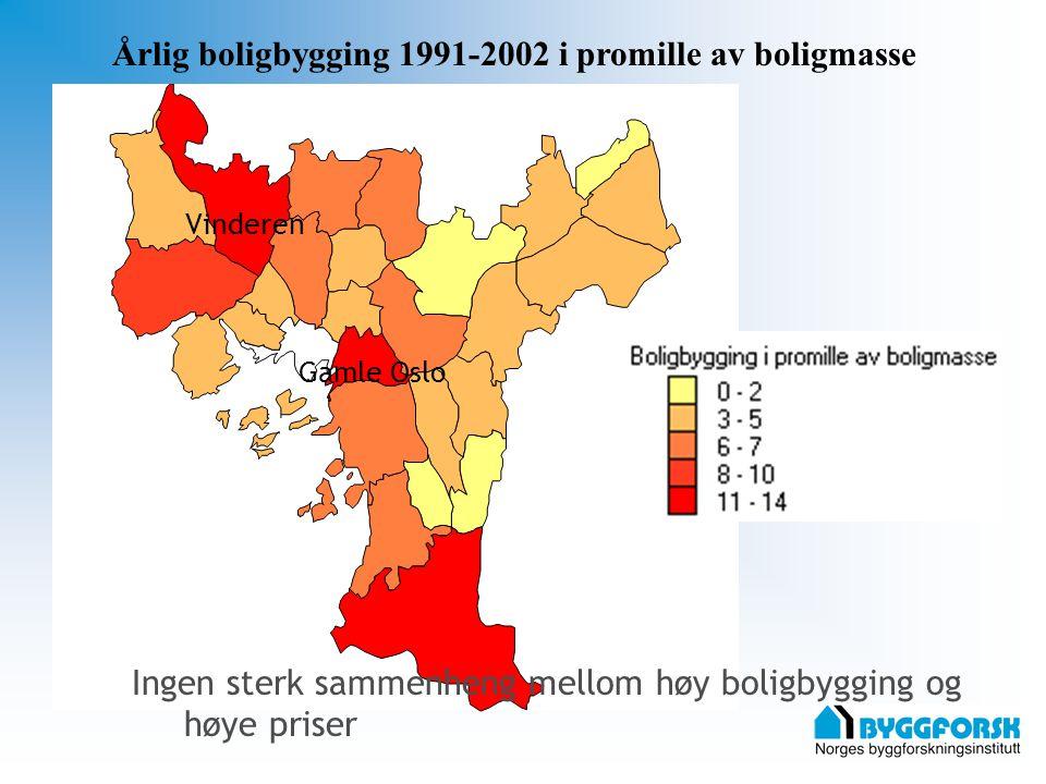 Vinderen Gamle Oslo Årlig boligbygging 1991-2002 i promille av boligmasse Ingen sterk sammenheng mellom høy boligbygging og høye priser