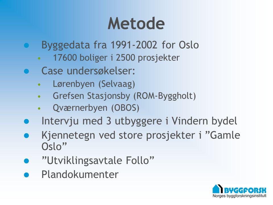 Metode Byggedata fra 1991-2002 for Oslo 17600 boliger i 2500 prosjekter Case undersøkelser: Lørenbyen (Selvaag) Grefsen Stasjonsby (ROM-Byggholt) Qværnerbyen (OBOS) Intervju med 3 utbyggere i Vindern bydel Kjennetegn ved store prosjekter i Gamle Oslo Utviklingsavtale Follo Plandokumenter
