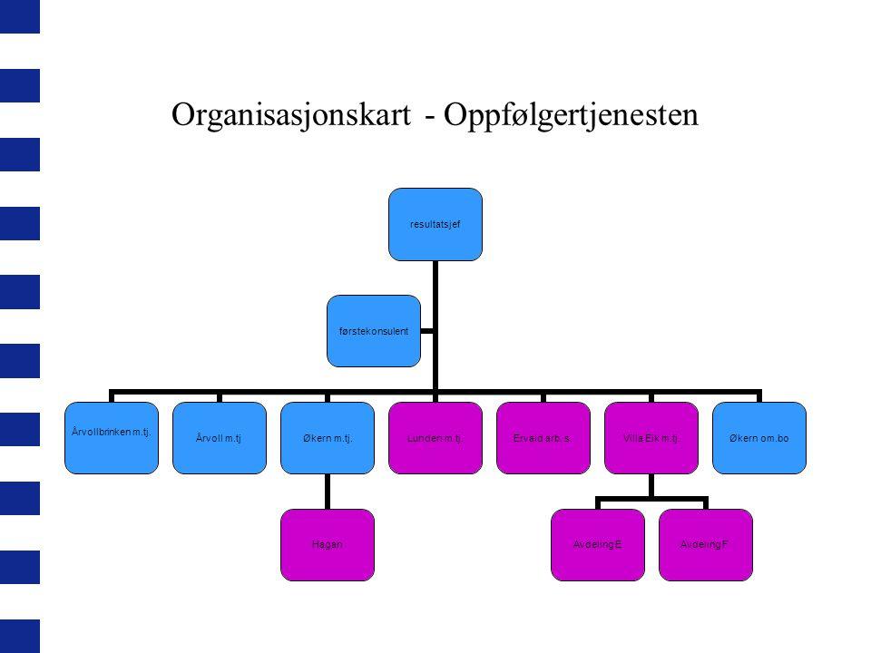 Organisasjonskart - Oppfølgertjenesten resultatsjef Årvollbrinken m.tj.Årvoll m.tjØkern m.tj. Hagan Lunden m.tj.Ervald arb. s.Villa Eik m.tj. Avdeling