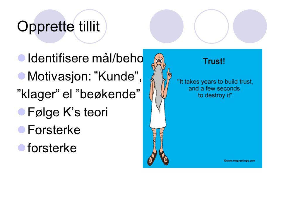"""Opprette tillit Identifisere mål/behov Motivasjon: """"Kunde"""", """"klager"""" el """"beøkende"""" Følge K's teori Forsterke forsterke"""