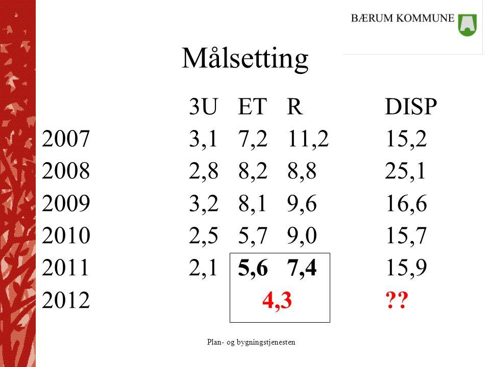 Plan- og bygningstjenesten Målsetting 3UETRDISP 20073,17,211,215,2 20082,88,28,825,1 20093,28,19,616,6 20102,55,79,015,7 20112,15,67,415,9 2012 4,3??