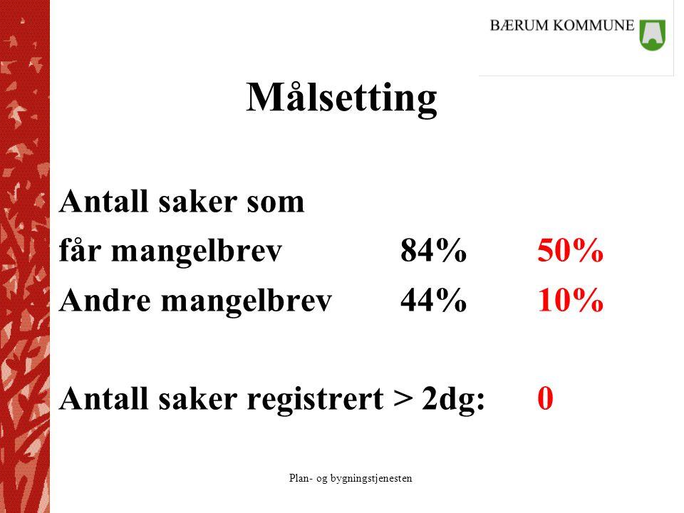 Plan- og bygningstjenesten Målsetting Antall saker som får mangelbrev84%50% Andre mangelbrev44%10% Antall saker registrert > 2dg:0