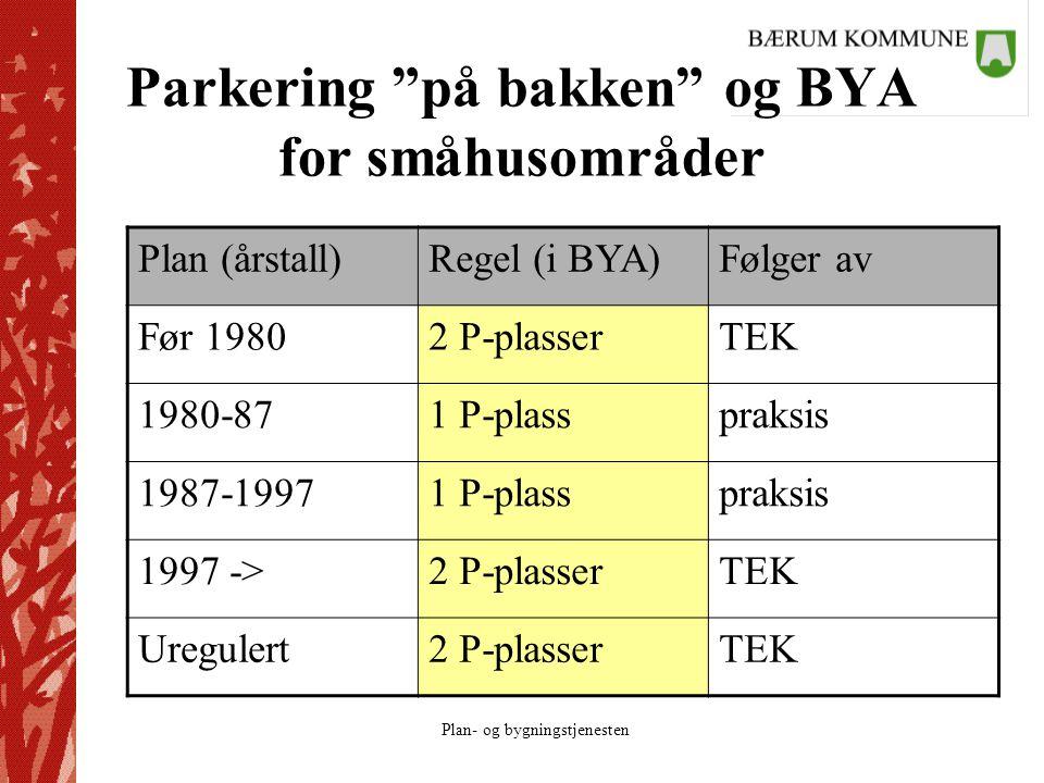 Plan- og bygningstjenesten Parkering på bakken og BYA for småhusområder Plan (årstall)Regel (i BYA)Følger av Før 19802 P-plasserTEK 1980-871 P-plasspraksis 1987-19971 P-plasspraksis 1997 ->2 P-plasserTEK Uregulert2 P-plasserTEK
