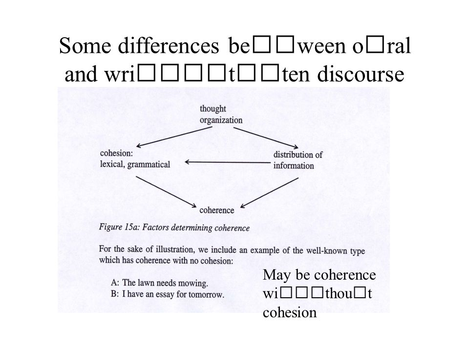 Some differences beween oral and written discourse May be coherence without cohesion