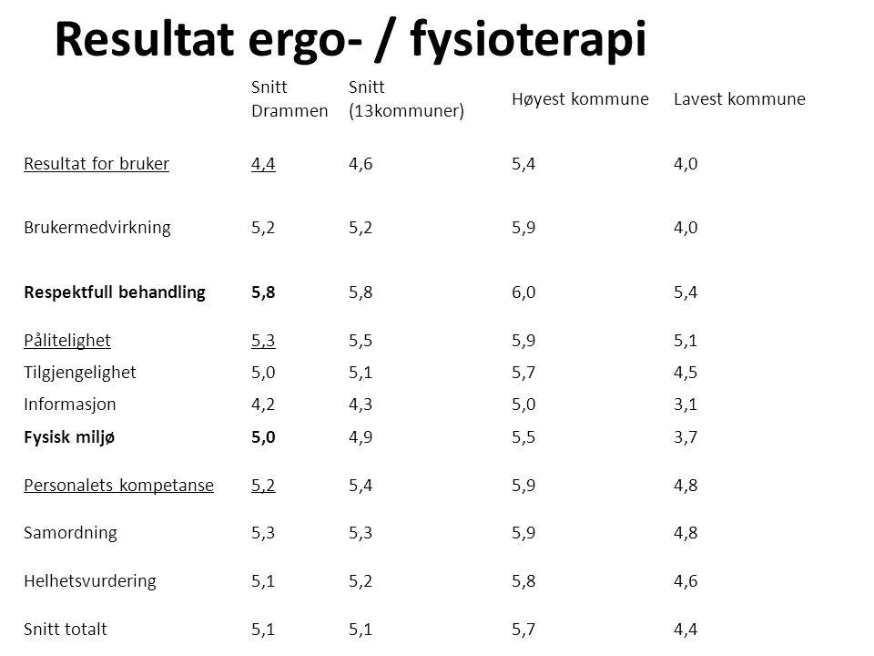 Resultat ergo- / fysioterapi Snitt Drammen Snitt (13kommuner) Høyest kommuneLavest kommune Resultat for bruker4,44,65,44,0 Brukermedvirkning5,2 5,94,0