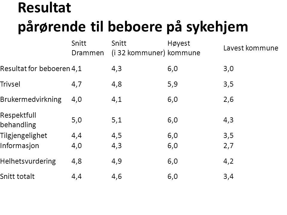 Resultat pårørende til beboere på sykehjem Snitt Drammen Snitt (i 32 kommuner) Høyest kommune Lavest kommune Resultat for beboeren4,14,36,03,0 Trivsel