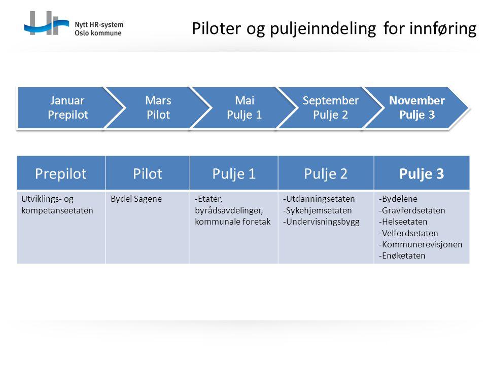 Piloter og puljeinndeling for innføring Januar Prepilot Mars Pilot Mai Pulje 1 September Pulje 2 November Pulje 3 PrepilotPilotPulje 1Pulje 2Pulje 3 U