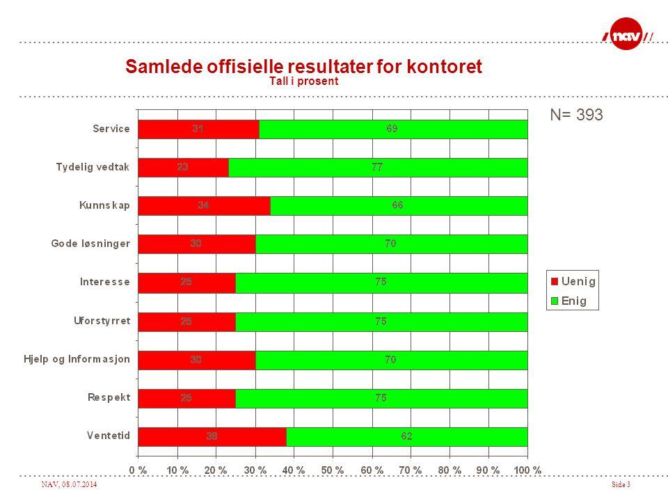 NAV, 08.07.2014Side 4 Samlede resultater for kontoret, alle alternativer Tall i prosent N= 393