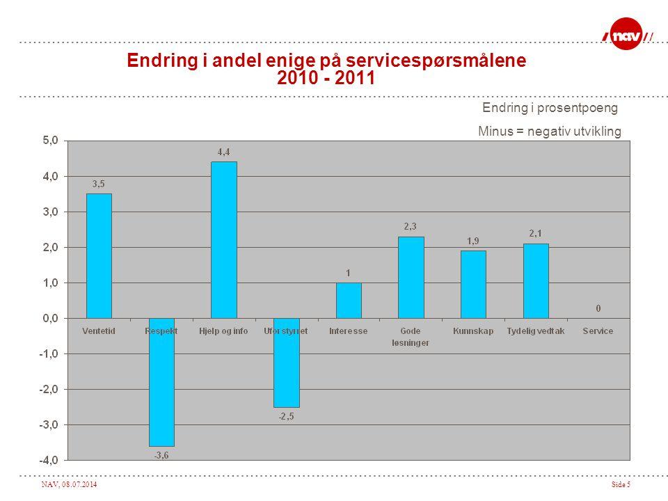 NAV, 08.07.2014Side 5 Endring i andel enige på servicespørsmålene 2010 - 2011 Endring i prosentpoeng Minus = negativ utvikling