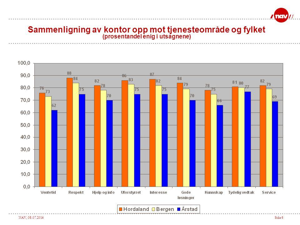NAV, 08.07.2014Side 7 Antall ganger respondentene hadde vært i kontakt med NAV kontoret siste måneden