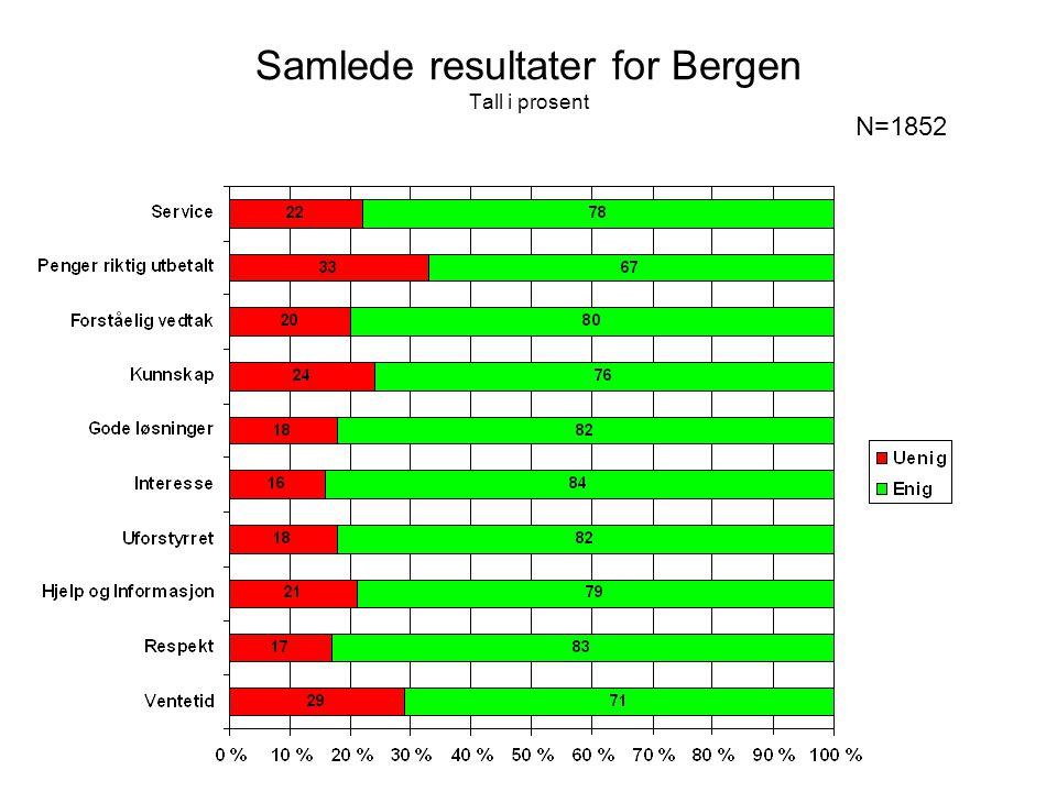 Samlede resultater for Bergen Tall i prosent N=1852