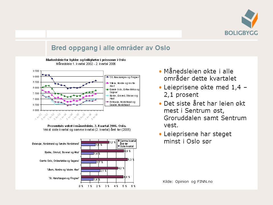 Bred oppgang i alle områder av Oslo Månedsleien økte i alle områder dette kvartalet Leieprisene økte med 1,4 – 2,1 prosent Det siste året har leien økt mest i Sentrum øst, Groruddalen samt Sentrum vest.