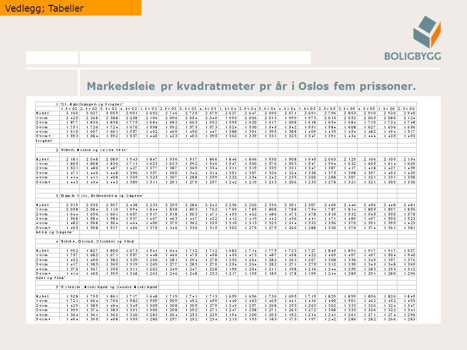 Markedsleie pr kvadratmeter pr år i Oslos fem prissoner. Vedlegg; Tabeller