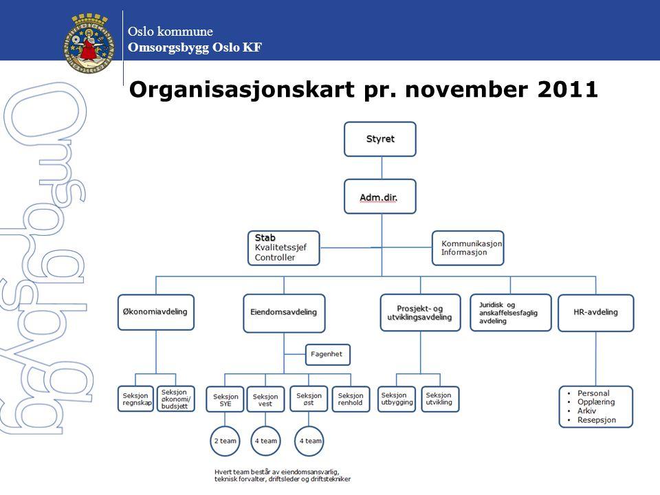 Oslo kommune Omsorgsbygg Oslo KF Byrådets budsjett forslag 2012 - 2015 Samlet investeringsvolum på 3,4 mrd i 2012-2015.