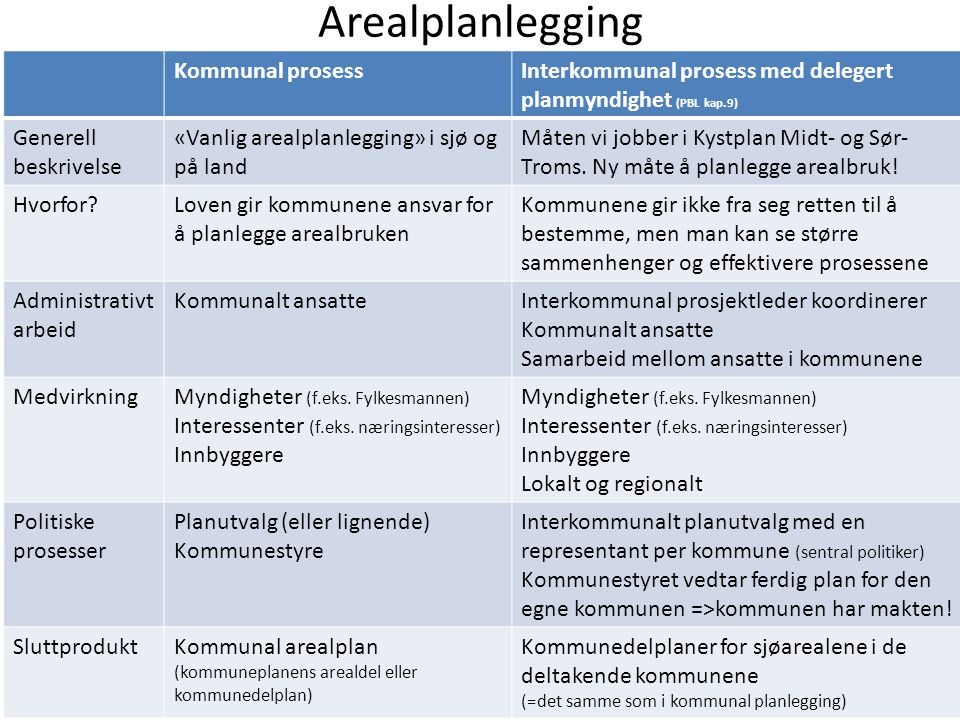 Arealplanlegging Kommunal prosessInterkommunal prosess med delegert planmyndighet (PBL kap.9) Generell beskrivelse «Vanlig arealplanlegging» i sjø og