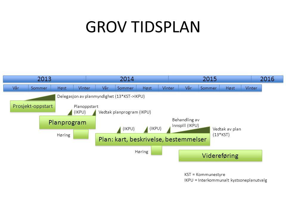 GROV TIDSPLAN Videreføring 2013 2014 2015 2016 Vår Sommer Høst Vinter Vår Sommer Høst Vinter Vår Sommer Høst Vinter Prosjekt-oppstart Delegasjon av pl