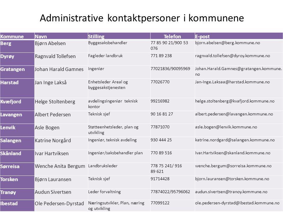 Administrative kontaktpersoner i kommunene KommuneNavnStillingTelefonE-post BergBjørn Abelsen Byggesaksbehandler77 85 90 21/900 53 076 bjorn.abelsen@b